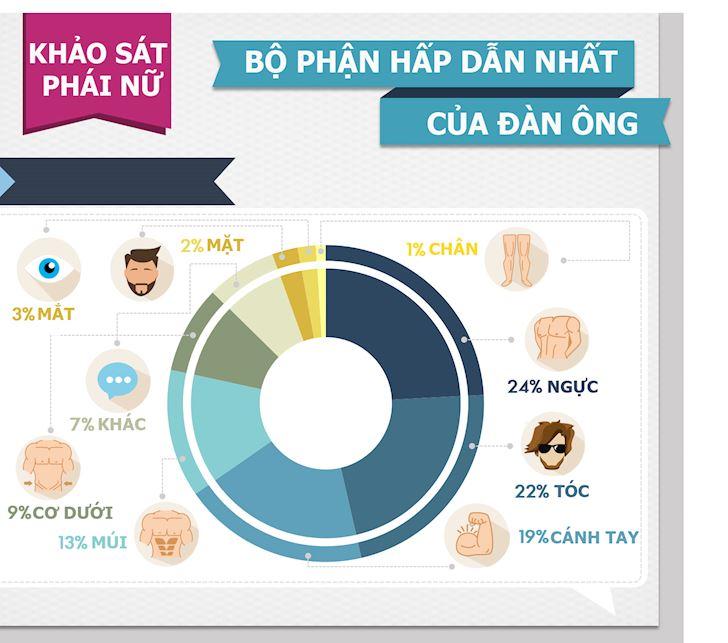 Khao sat Vi tri nao hap dan phu nu nhat tren co the dan ong va cach mac de tang do sat gai 1