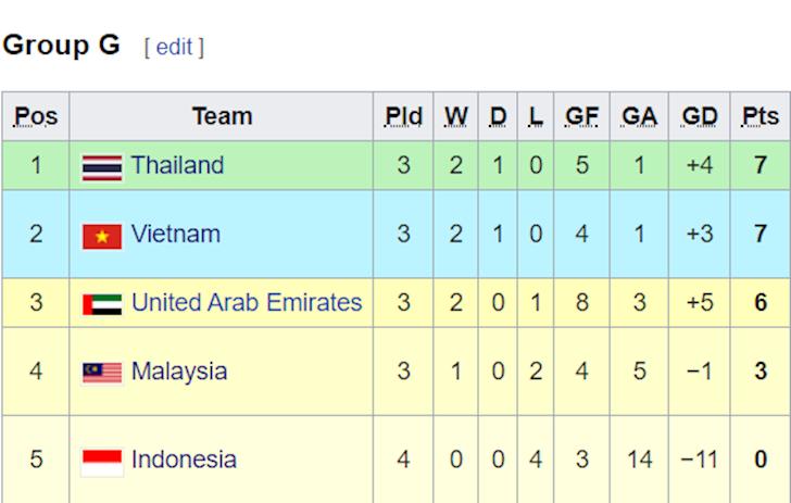 Bảng Xếp Hạng Bảng G Vong Loại World Cup 2022 Việt Nam Vẫn Xếp Sau Thai Lan