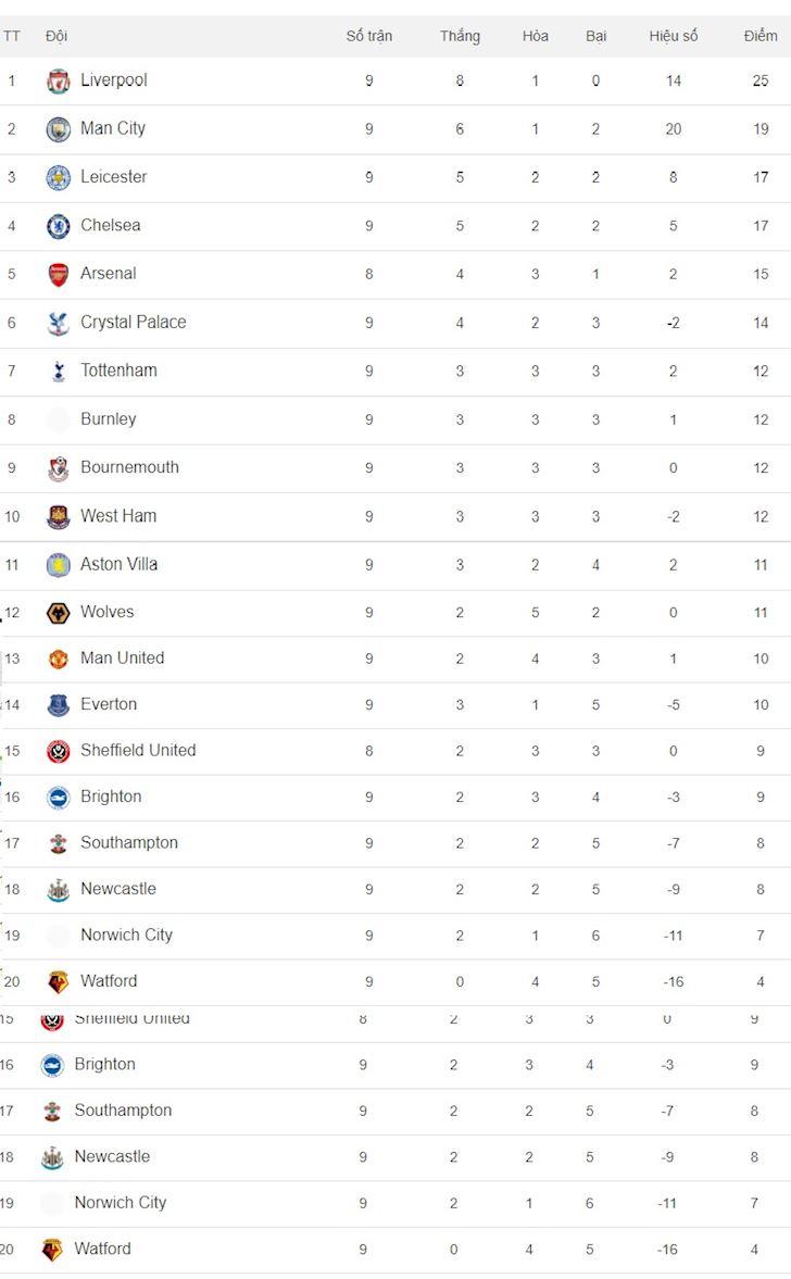 Bảng Xếp Hạng Bong đa Anh Man Utd Chặn đứng Liverpool