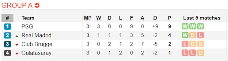 psg-va-real-cung-thang-tai-lap-trat-tu-bang-a-champions-league-3