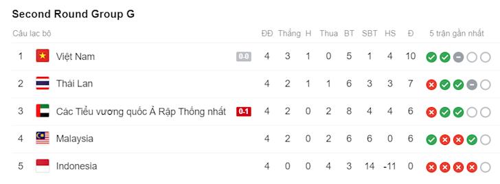 thai-lan-thua-soc-malaysia-dang-ngoi-dau-bang-cho-viet-nam-3