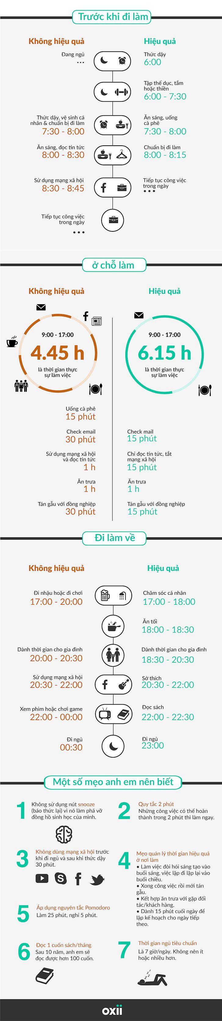 Infographic] Cach quan ly thoi gian thong minh cho nguoi dan ong ban ron