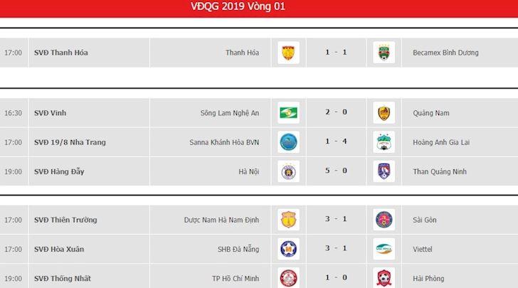 Tốp 5 điểm nhấn vòng 1 V.League 2019: Tuấn Anh và Đỗ Merlo trở lại, ngoạn mục, thầy Hàn để lại dấu ấn 1