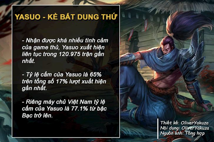 Thong so dac biet ve Dang Yasuo