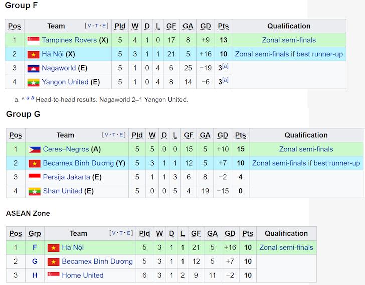 tinh hinh vong bang AFC Cup 2019