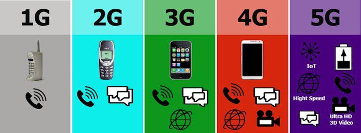Lam sao biet noi nao tren the gioi dang co mang 5G 2