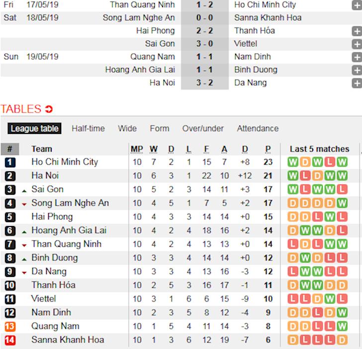 Bảng Xếp Hạng V League Mới Nhất Sau 10 Vong đấu Ha Nội Fc Bam Sat Clb Tp Hcm