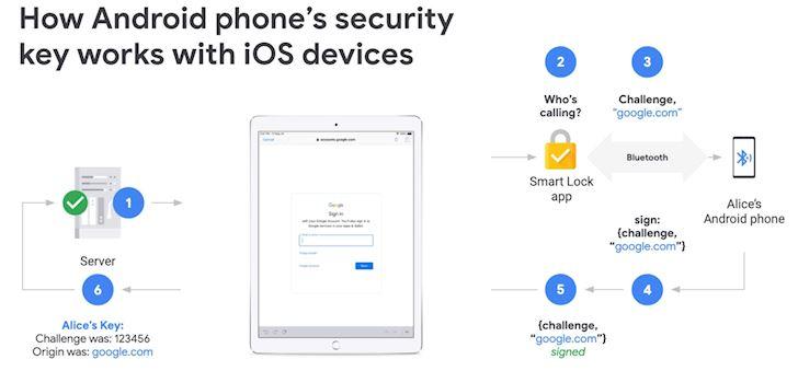 Google cung cap tinh nang cho phep su dung dien thoai Android de xac thuc hai yeu to3