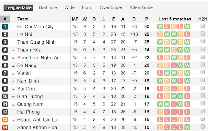 Bảng Xếp Hạng V League 2019 Mới Nhất Sau 15 Vong đấu Ha Nội Fc đanh Rơi Ngoi đầu Phut 90 6