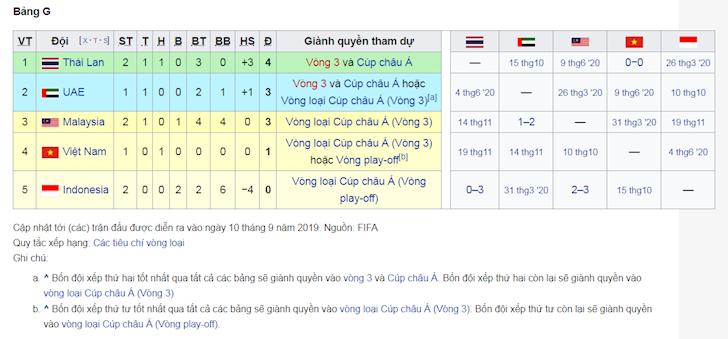 bang-xep-hang-bang-g-vong-loai-world-cup-2022-thai-lan-nhat-bang 2