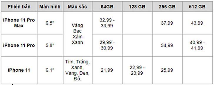 Khi nao iPhone 11 xach tay ve Viet Nam 1