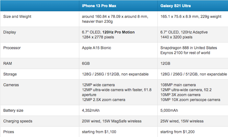 Galaxy S21 Ultra vs iPhone 13 Pro Max Lieu sieu pham nao se lam ba chu the gioi